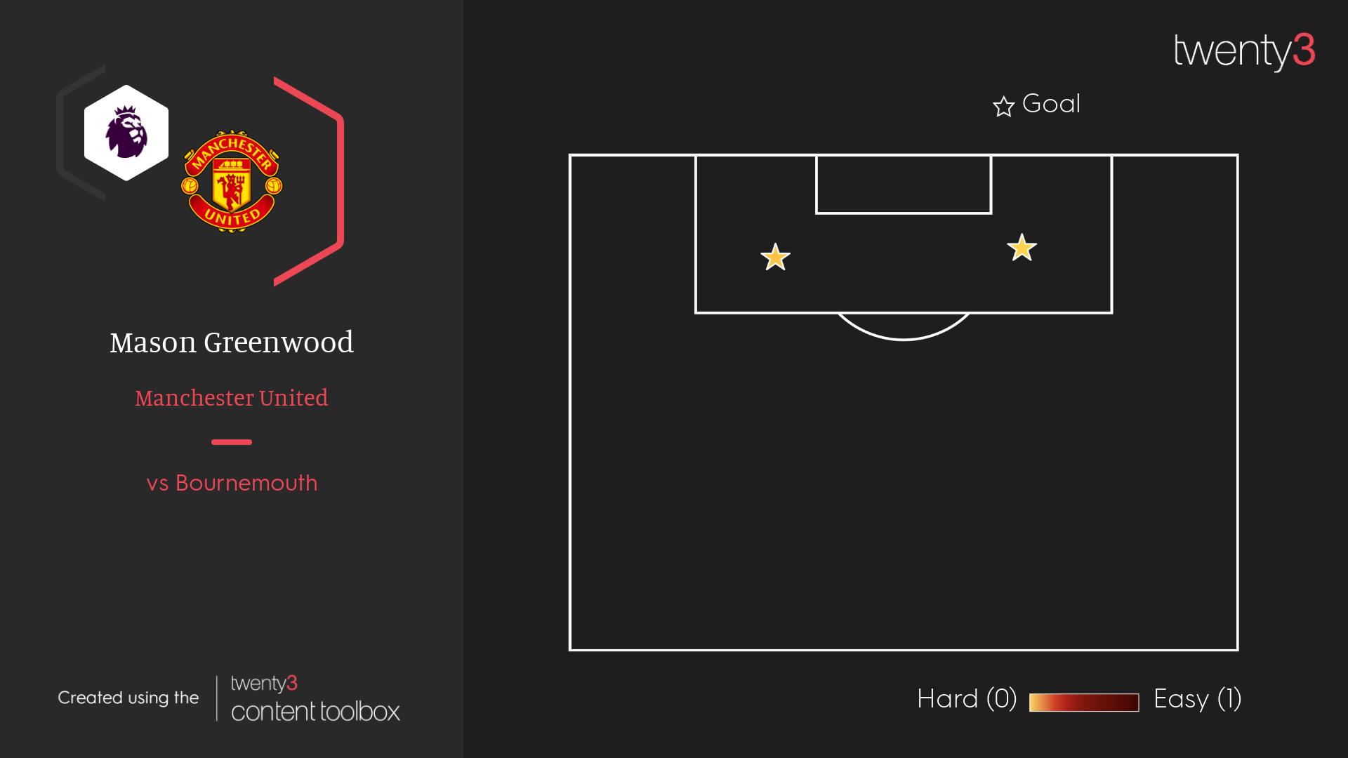 Mason Greenwood's xG shot map against Bournemouth