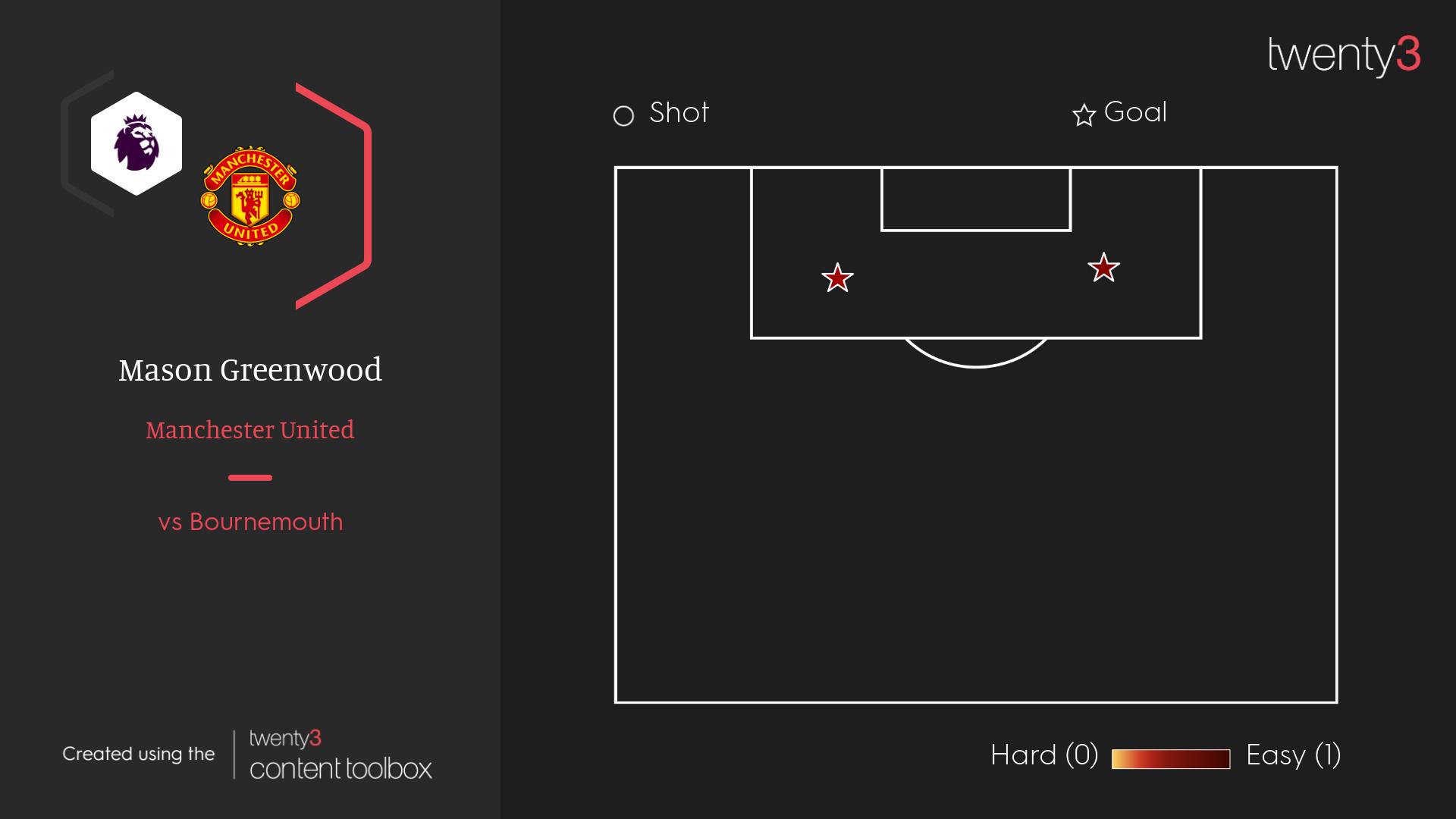 Mason Greenwood's PSxG shot map against Bournemouth