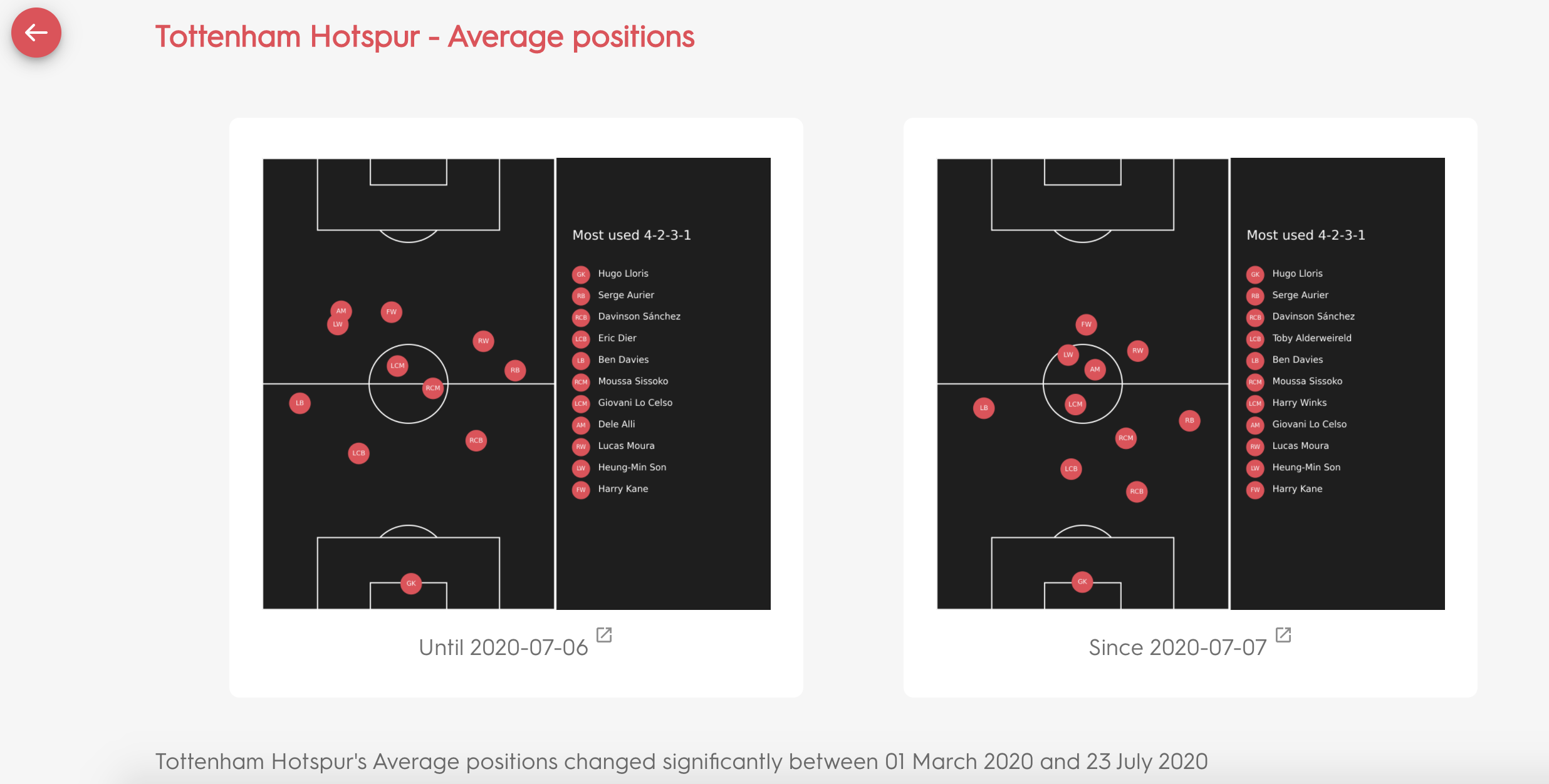 An example of an Insight story looking at Tottenham Hotspur's average position visualisations.