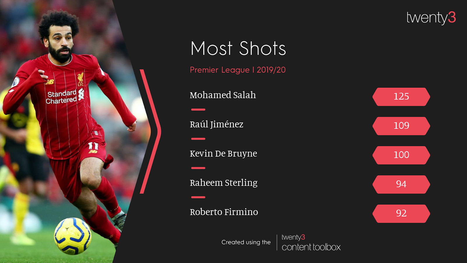 Graphic showing which Premier League players took the most shots in 2019/20, featuring Raúl Jiménez in second place.