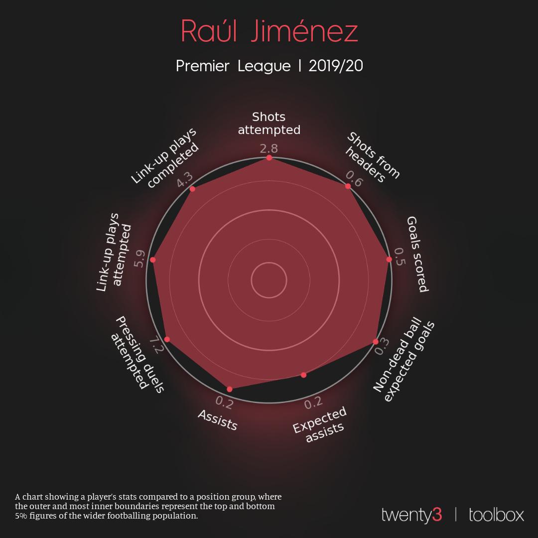 Raúl Jiménez's Dynamic Radar for the 2019/20 Premier League season.