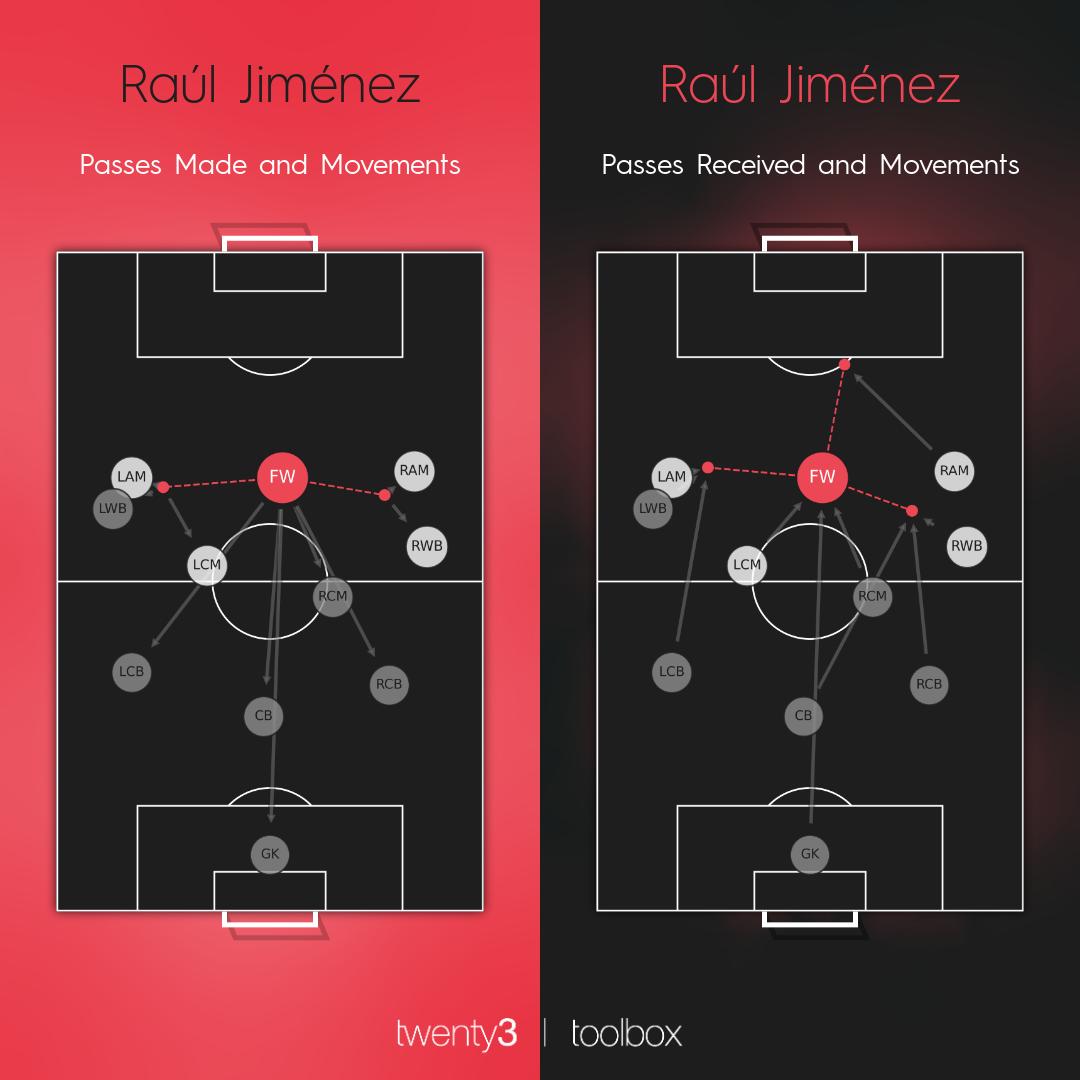 Raúl Jiménez's passing and movements maps for the 2019/20 Premier League season.