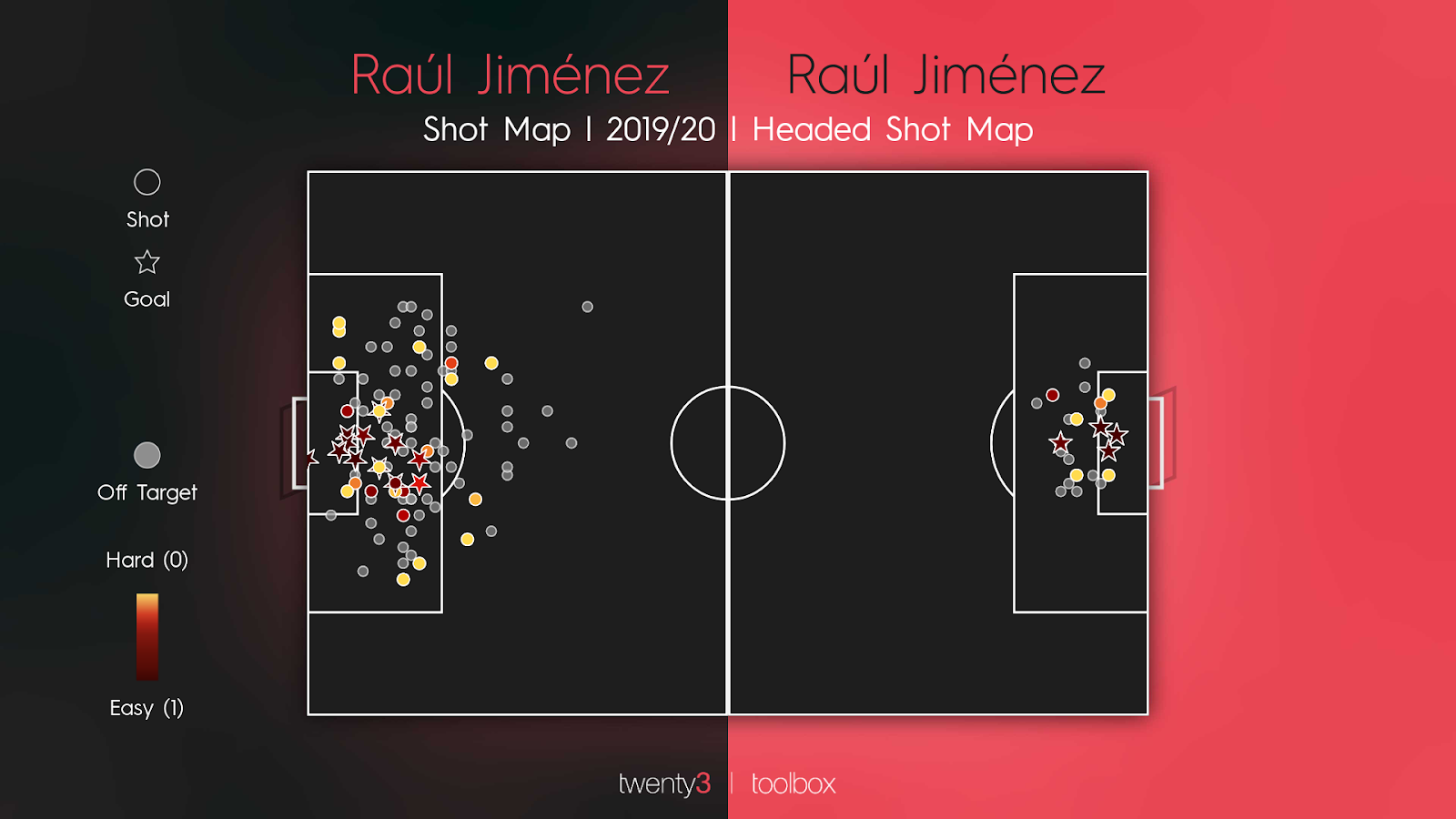 Raúl Jiménez's shot maps for the 2019/20 Premier League season.