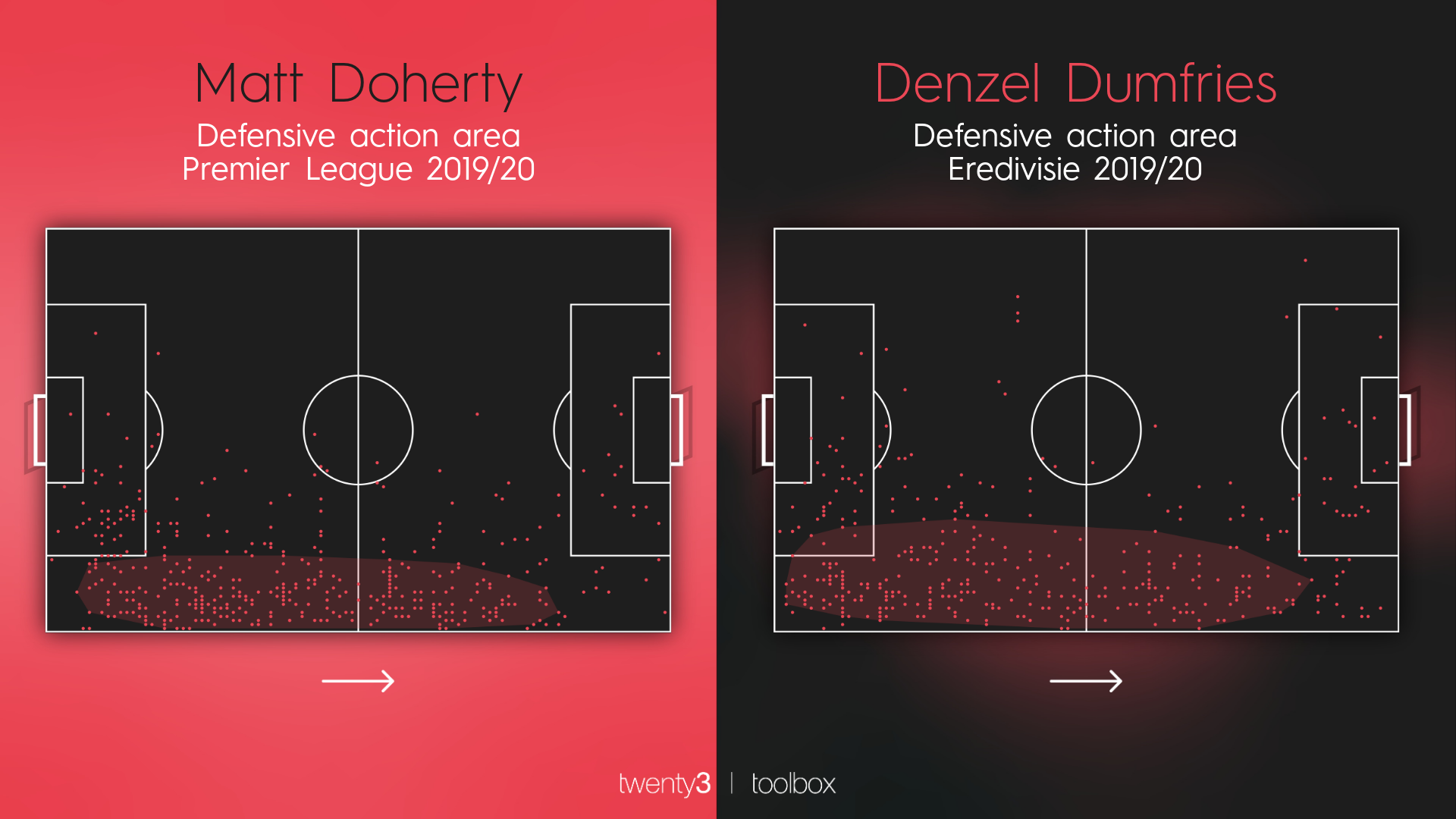 Defensive action areas for Wolves' Matt Doherty and PSV's Denzel Dumfries.