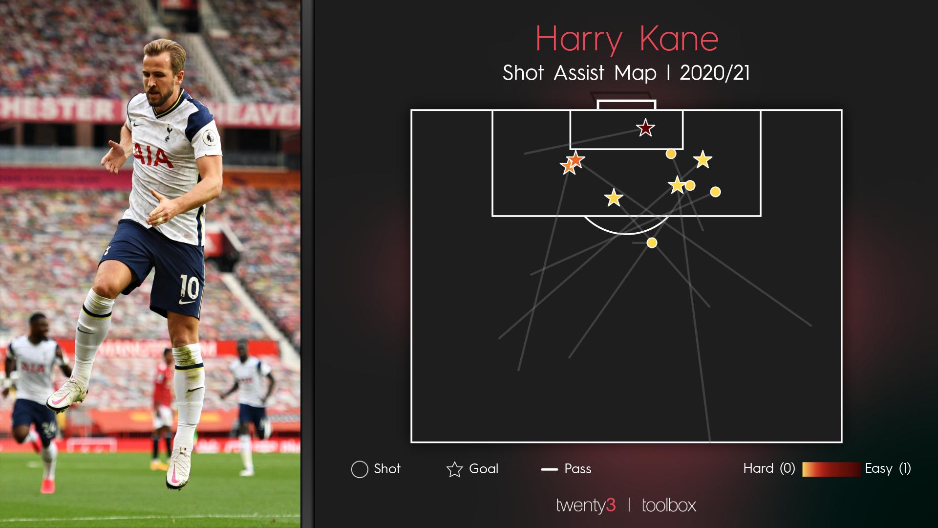 Harry Kane shot assist map for Spurs, Premier League 2020/21