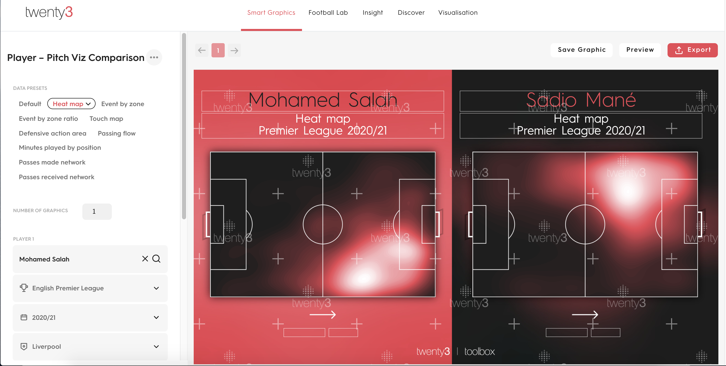 Visualisations automatically pull through to Twenty3's Smart Graphics tool