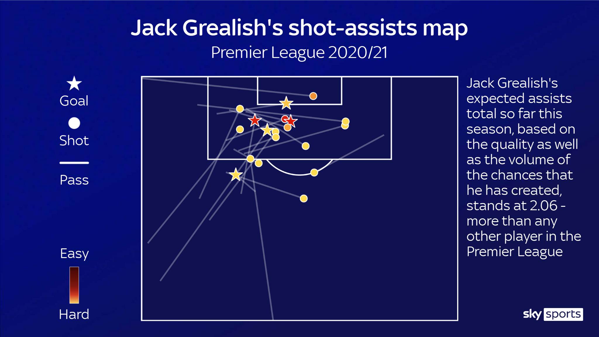 An example of a Twenty3 Smart Graphic in action for Sky Sports