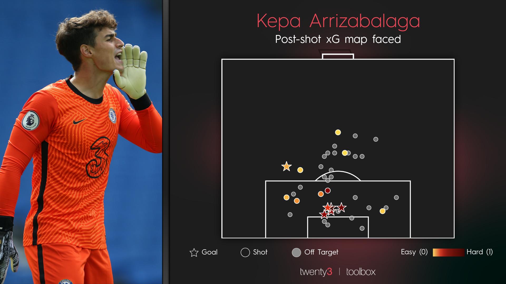 Kepa Arrizabalaga's post-shot xG faced at Chelsea