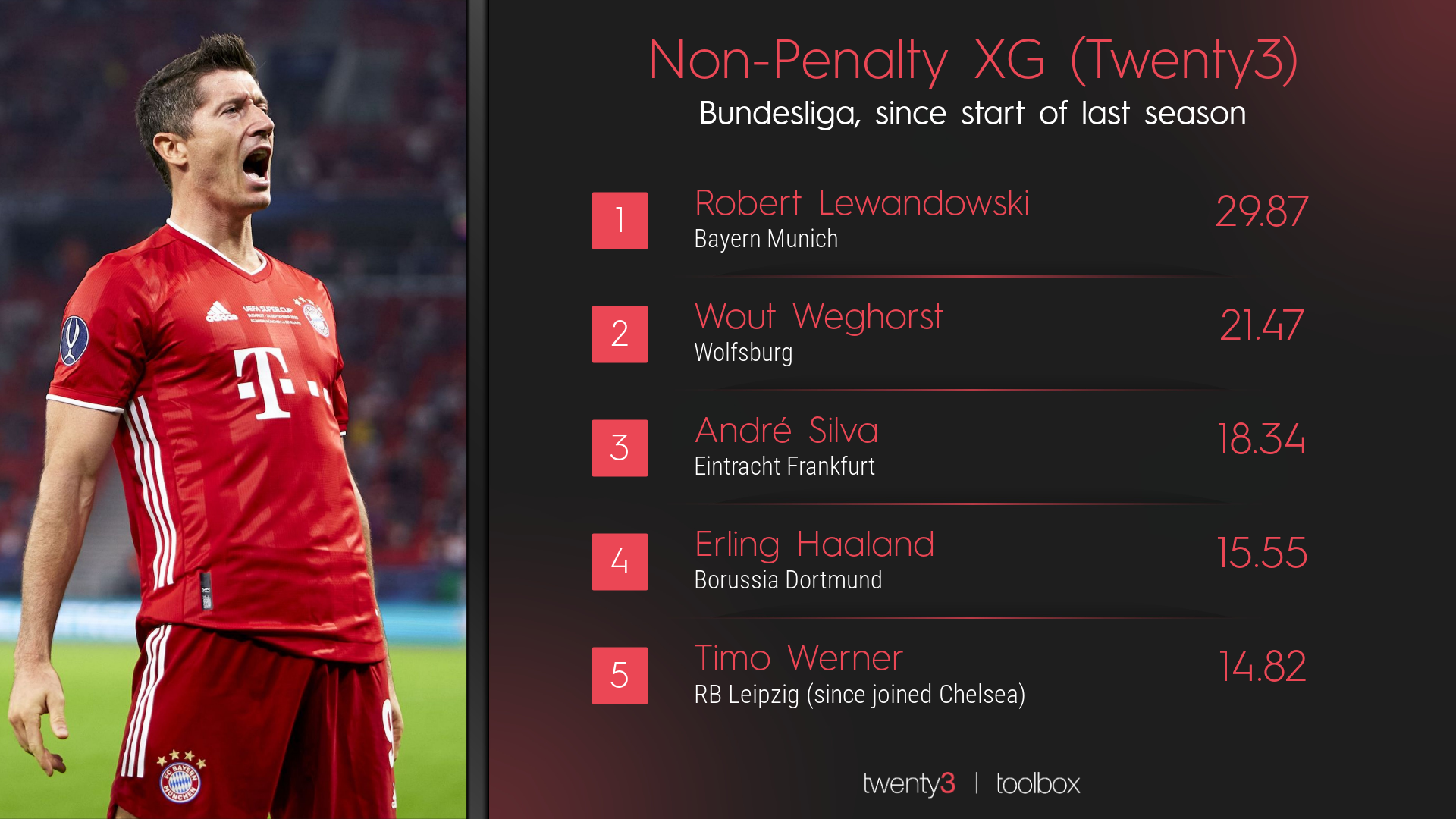 Football metrics: A Twenty3 ranking graphic looking at non-penalty xG in the Bundesliga.