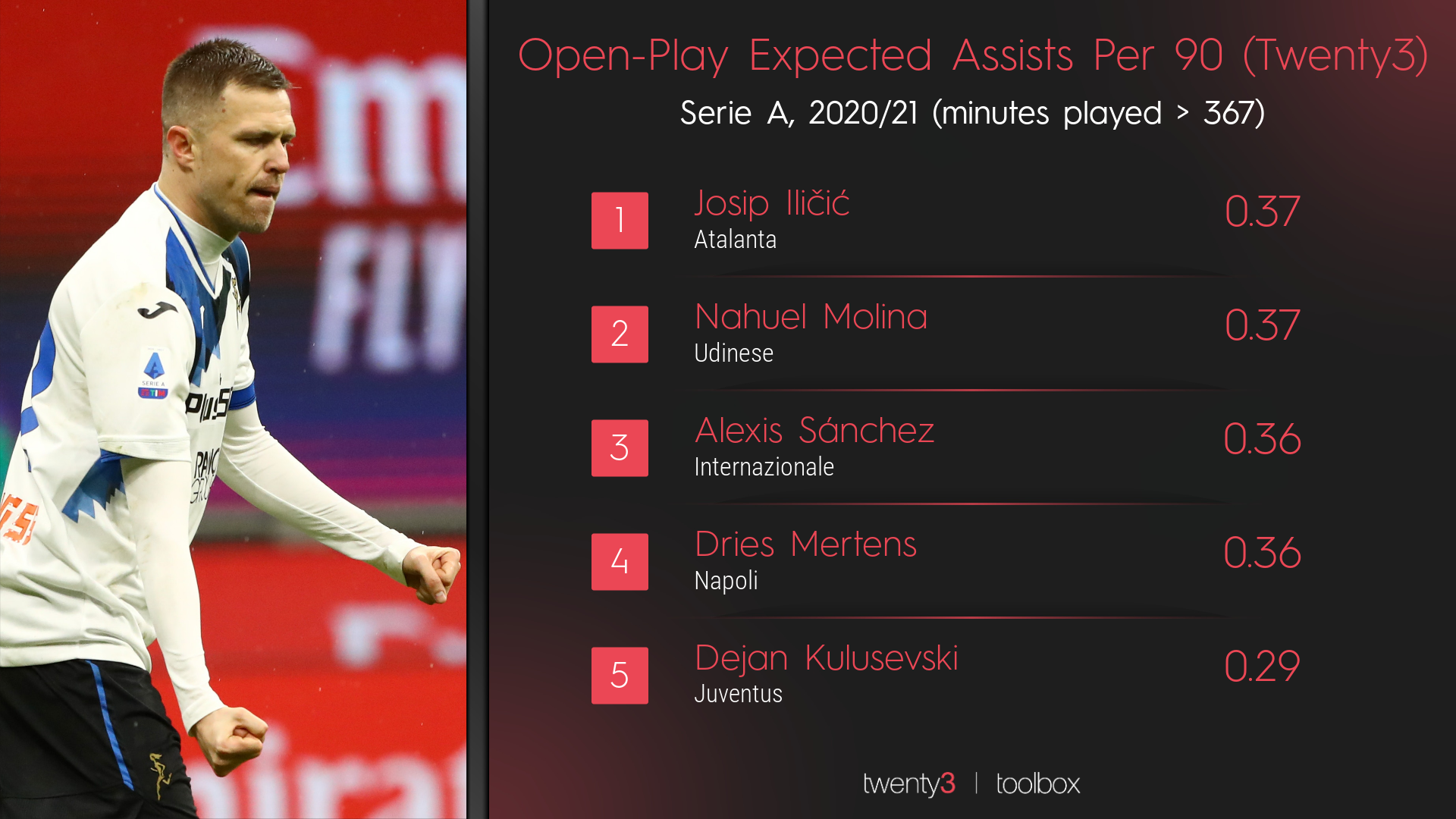 Football metrics: A Twenty3 ranking graphic looking at open-play expected assists in Serie A.