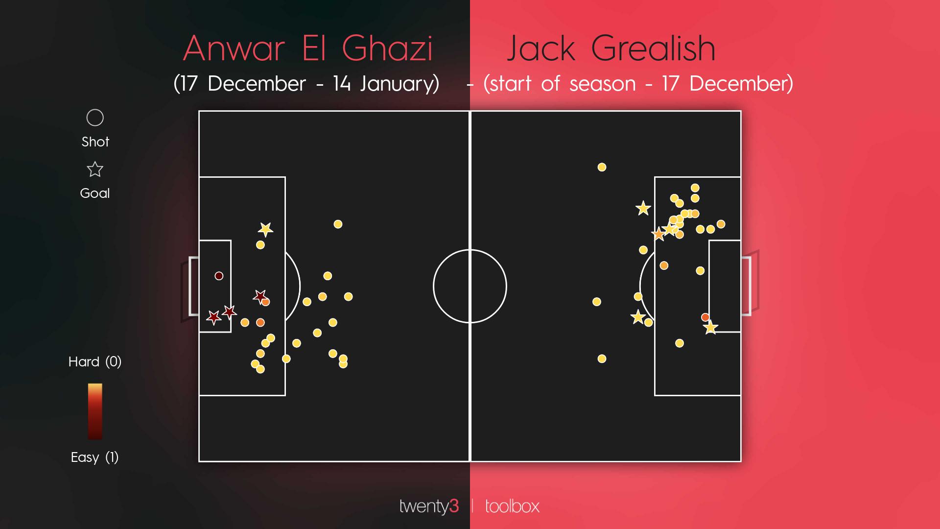 Anwar El Ghazi and Jack Grealish's shot maps compared.