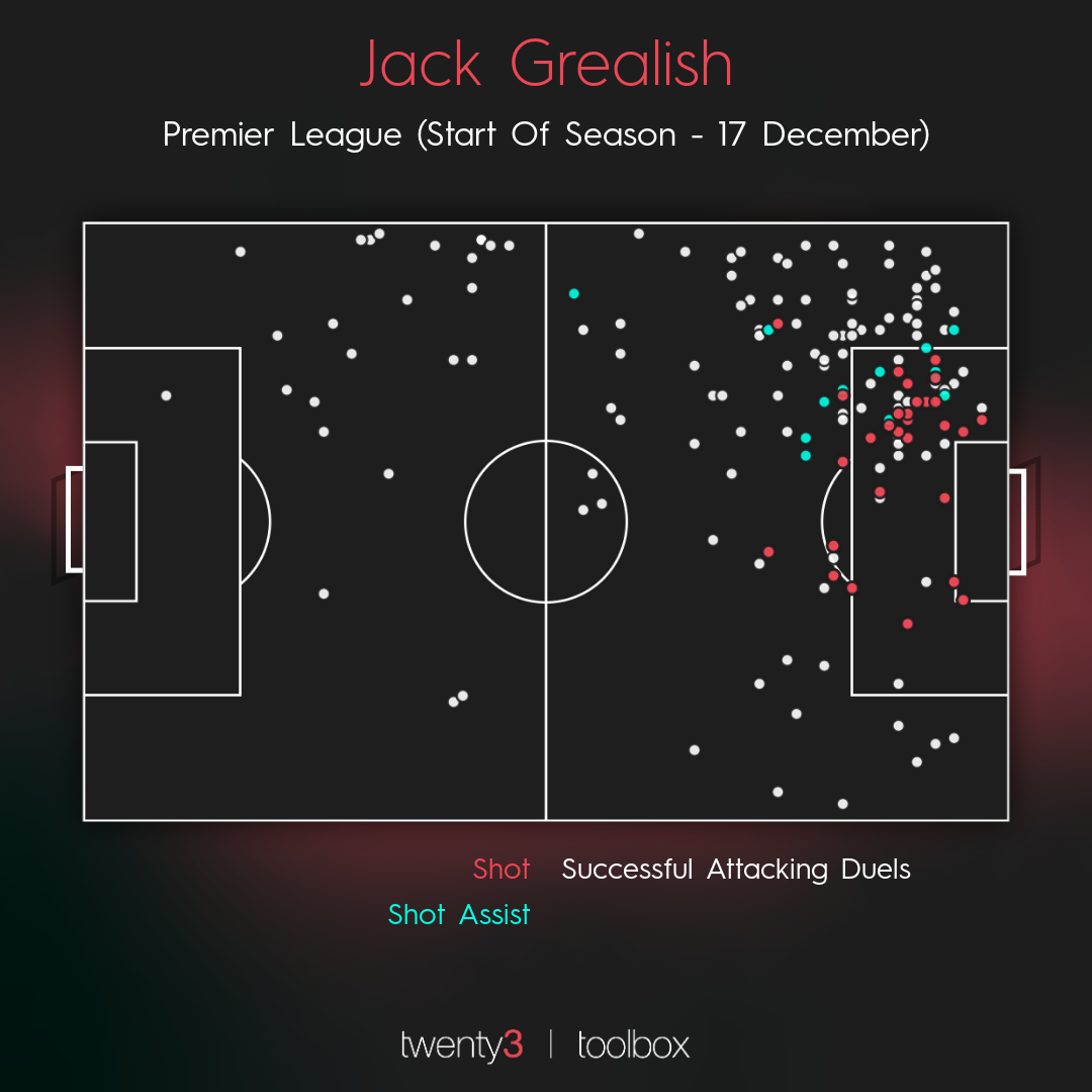 A visualisation showing Jack Grealish's attacking touches.