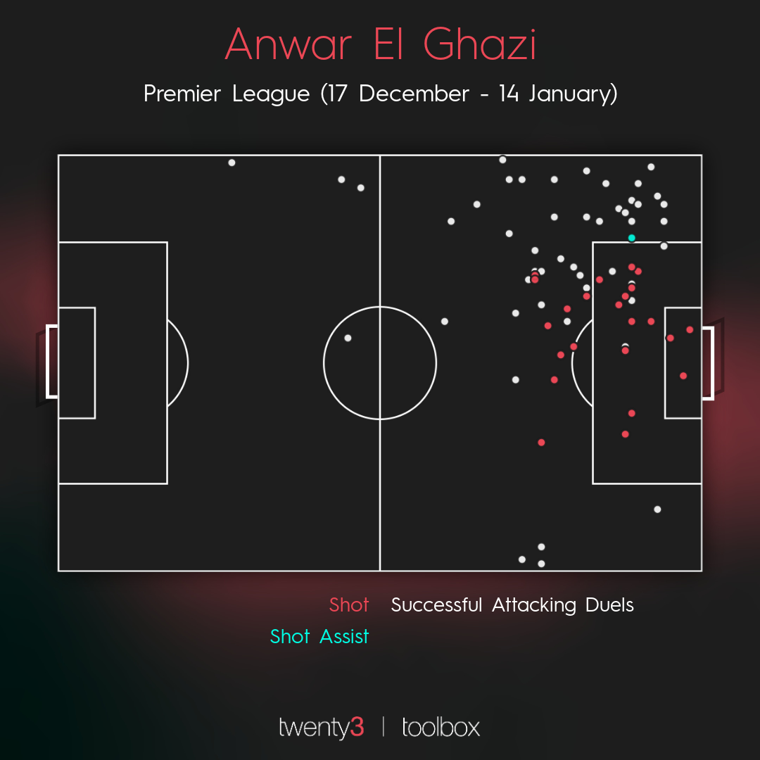 A visualisation showing Anwar El Ghazi's attacking touches.