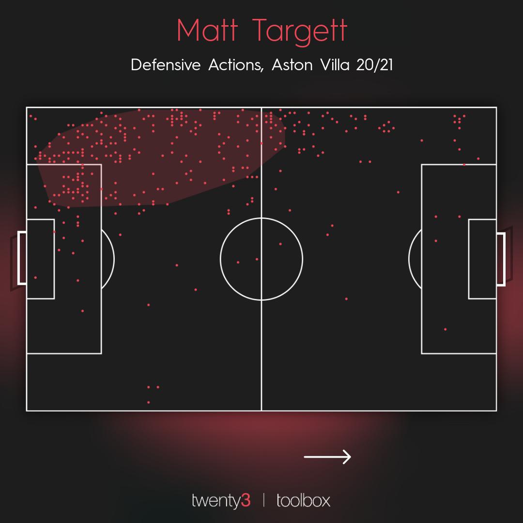 Surprise stars: Matt Targett's defensive actions map