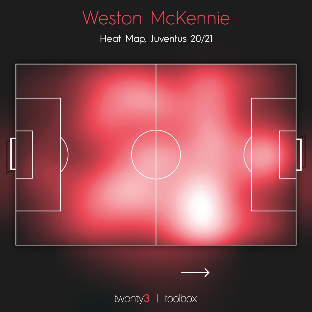 Surprise stars: Weston McKennie's heatmap
