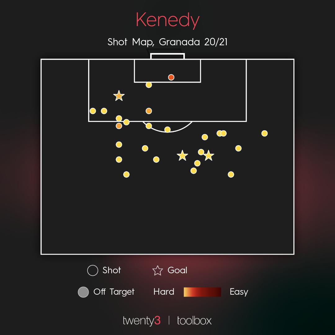 Surprise stars: Kenedy's shot map
