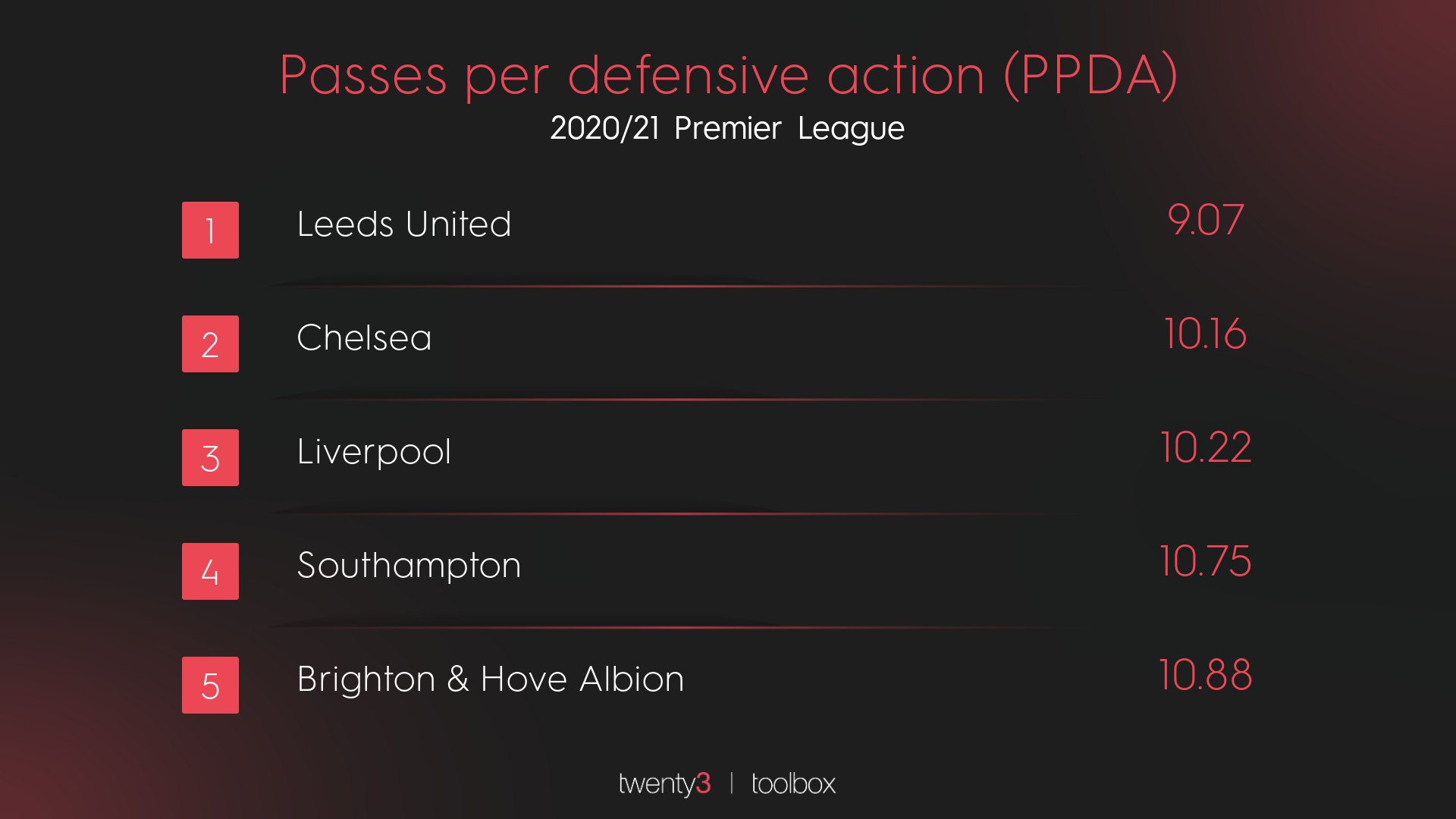 Ranking Premier League teams with the best PPDA in 2020/21