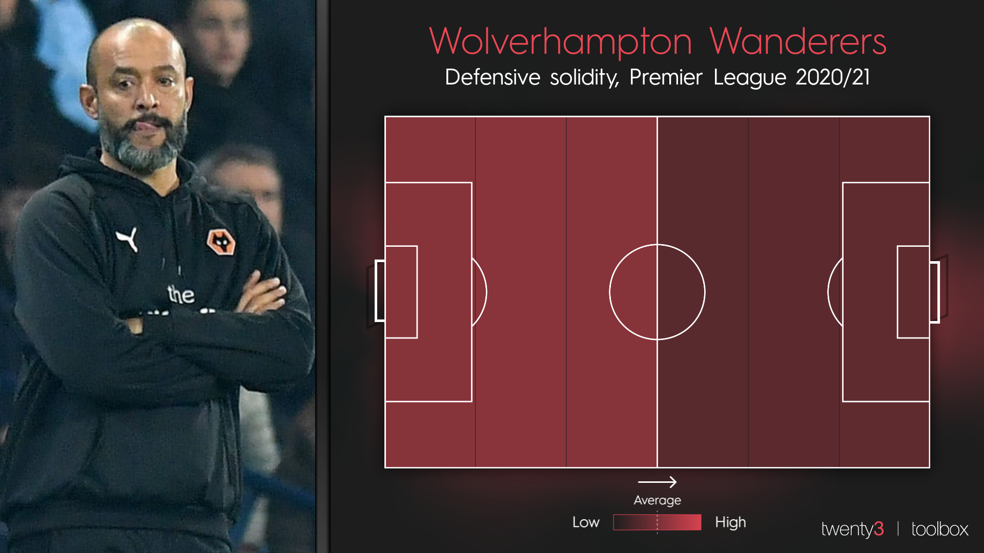 Wolves' defensive solidity in the 2020/21 Premier League season so far