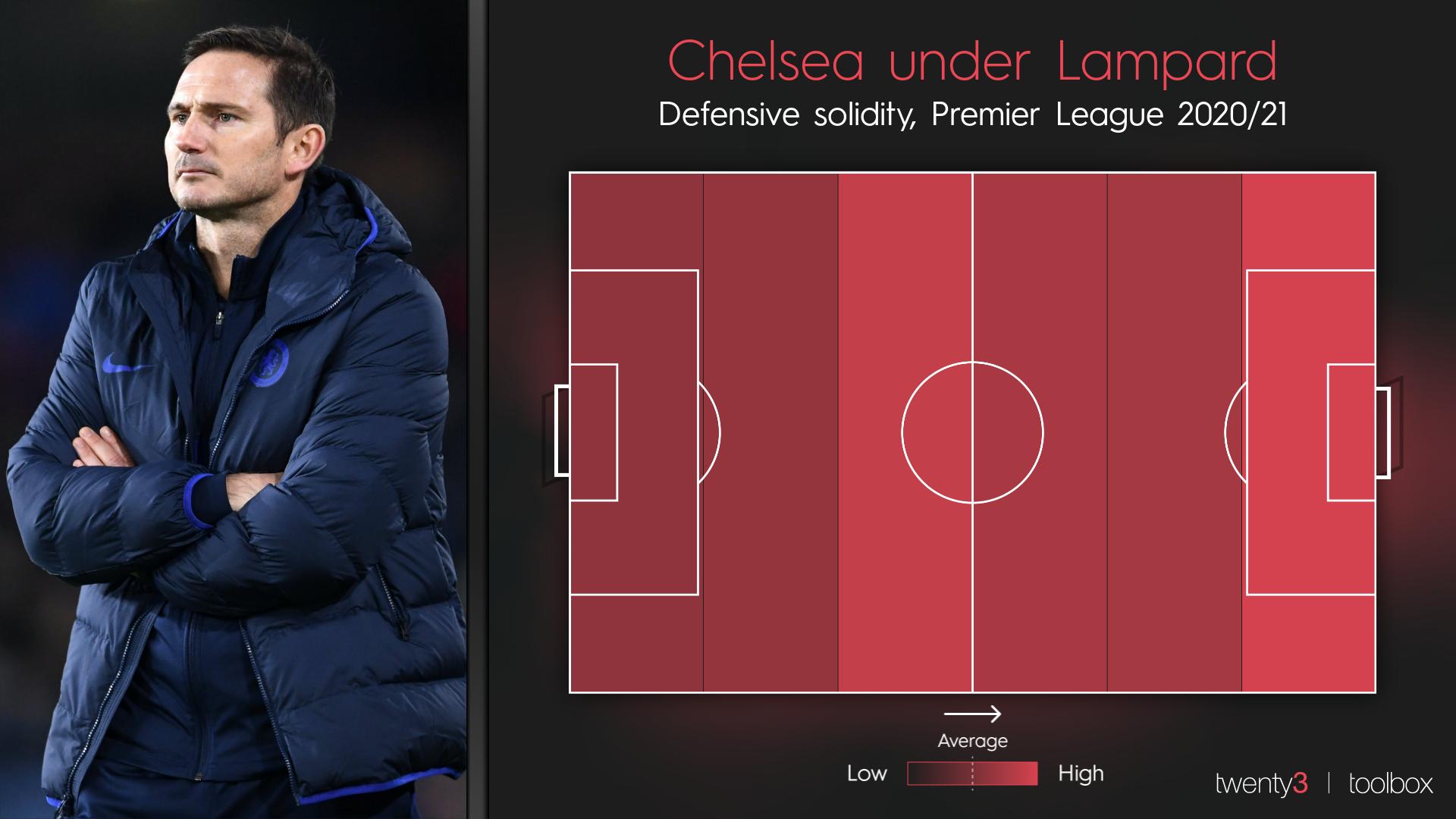 Chelsea's defensive solidity in the 2020/21 Premier League season under Frank Lampard