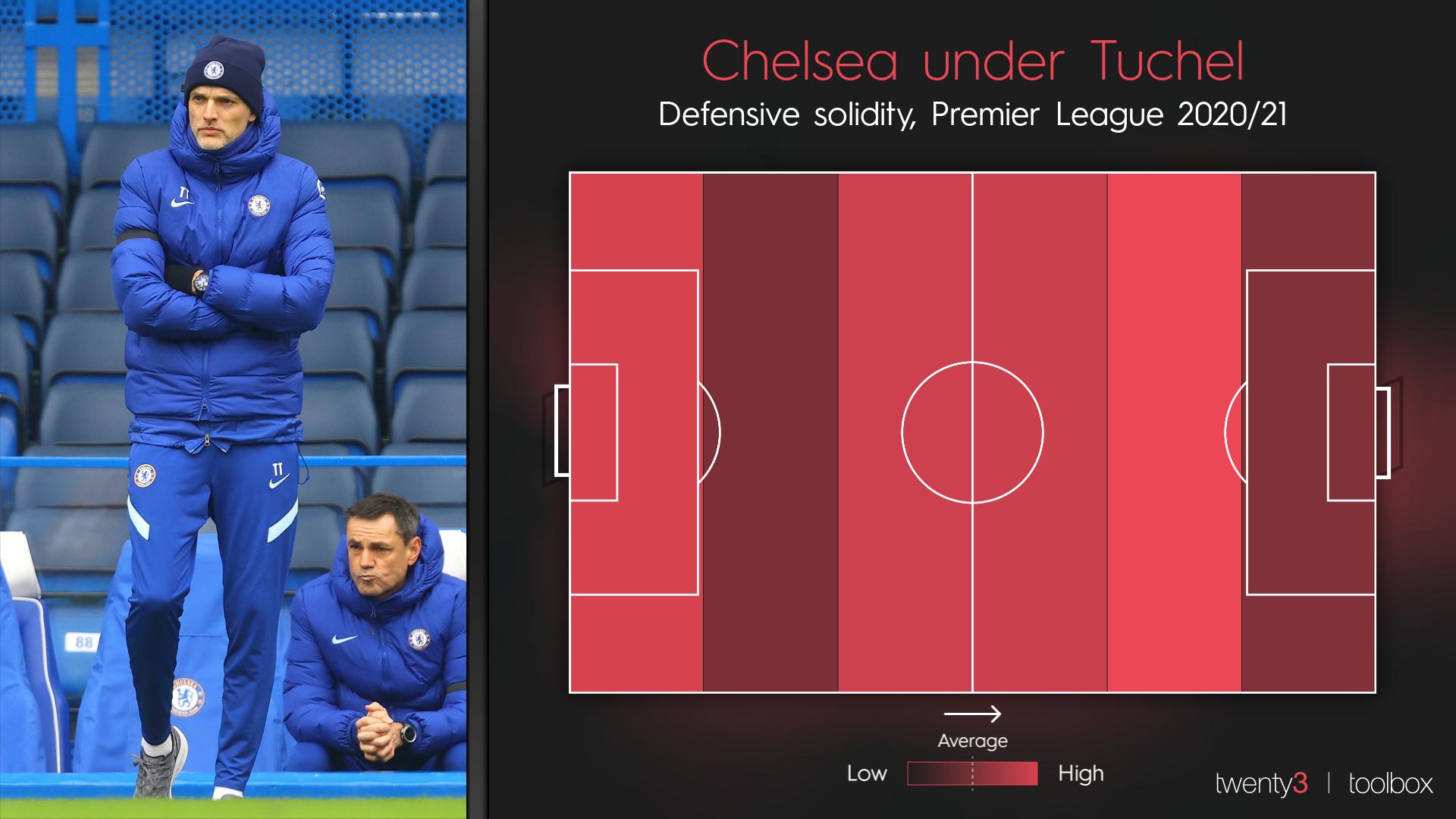 Chelsea's defensive solidity in the 2020/21 Premier League season under Thomas Tuchel