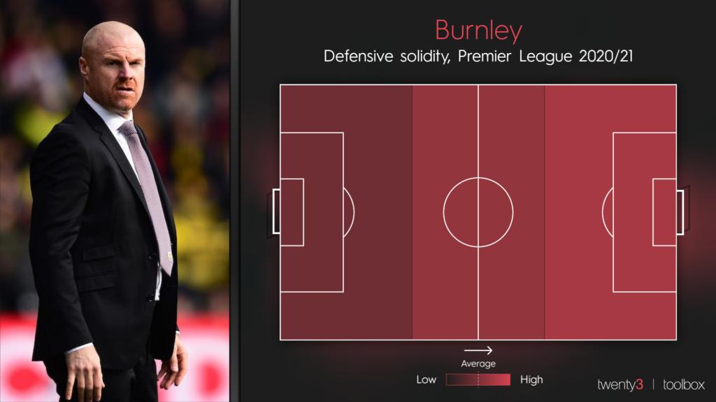 Burnley's defensive solidity in the 2020/21 Premier League season so far