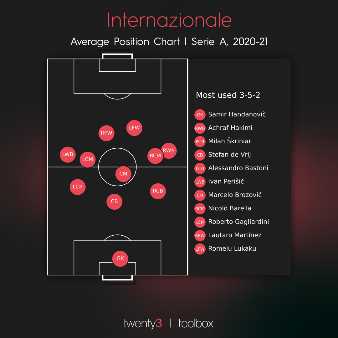 Inter's average positions this season