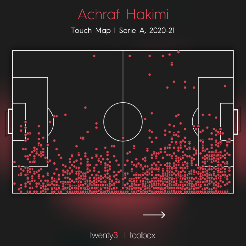Achraf Hakimi's touch map for Inter this season