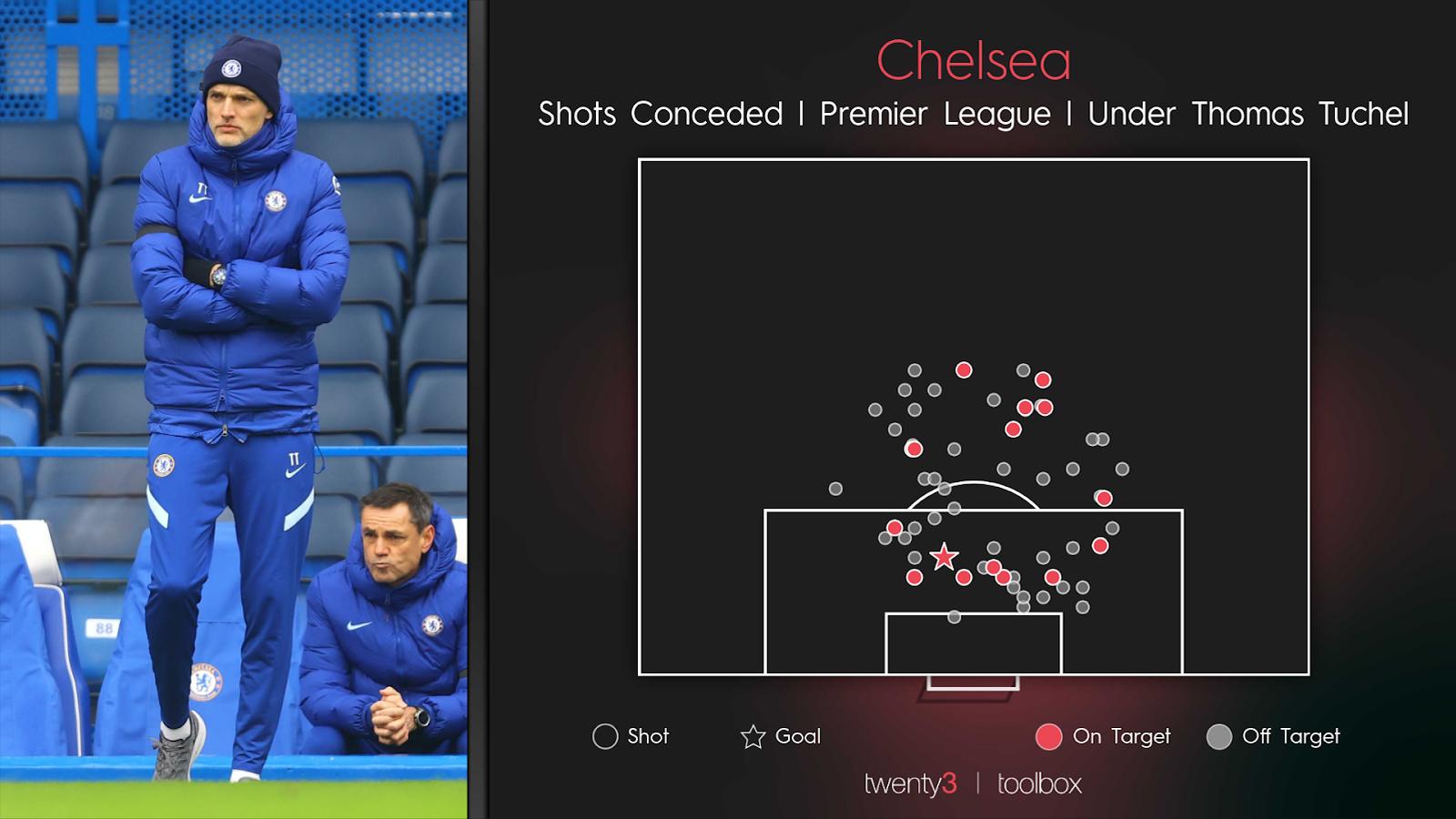Chelsea's shots conceded map in the Premier League under Thomas Tuchel.