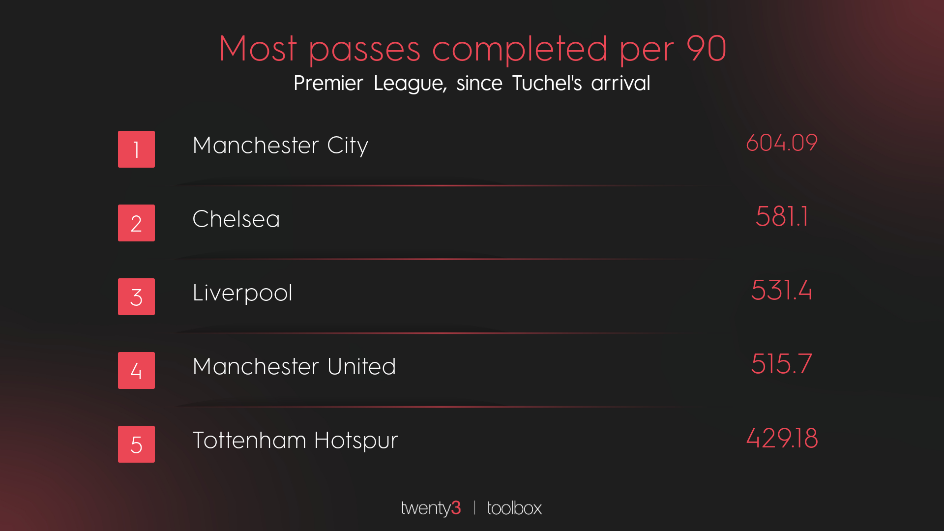A graphic ranking the Premier League teams by most passes completed since Thomas Tuchel's arrival at Chelsea.
