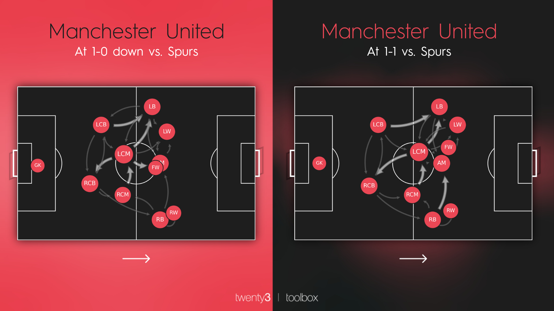 Manchester United passing network comparison when losing and drawing vs Spurs.