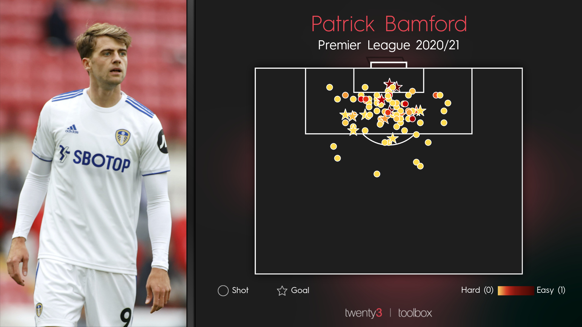 Patrick Bamford's Premier League shot map for 2020/21.