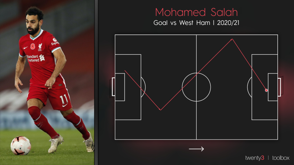 The goal sequence visualisation for Mohamed Salah's second against West Ham United during Liverpool's 3-1 victory