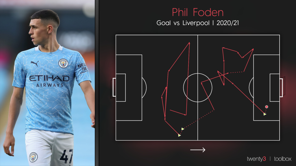 The goal sequence visualisation for Phil Foden's goal in Manchester City's 4-1 win over Liverpool at Anfield